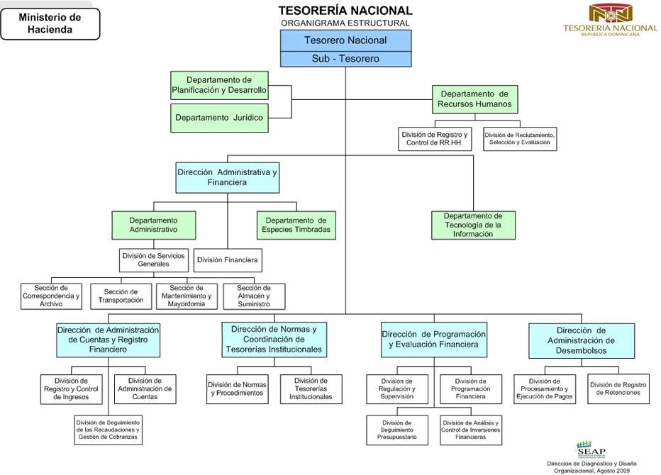 Estructura org nica de la instituci n for Estructura organica del ministerio del interior
